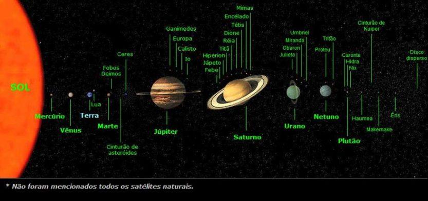 Posição ordenada dos principais corpos celestes do nosso sistema solar.