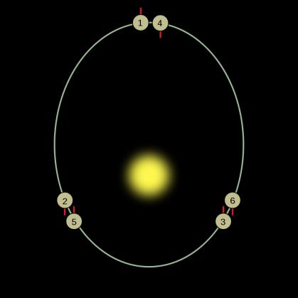 Depois de um período de translação, Mercúrio rotacionou 1,5 vez, então, após dois períodos translacionais completos, o mesmo hemisfério está iluminado novamente.