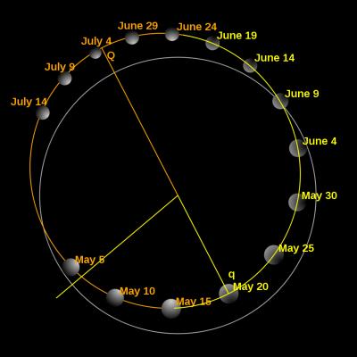 Órbita de Mercúrio em amarelo.