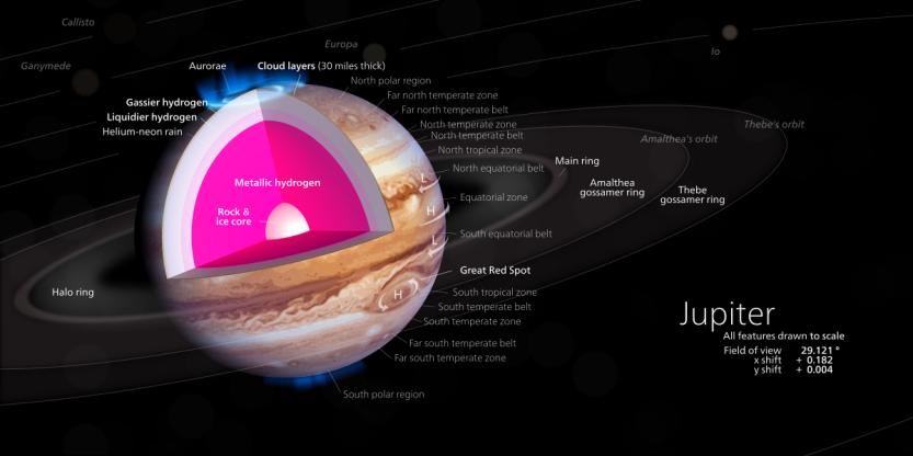Modelo do interior de Júpiter, com um núcleo sólido, envolto por uma camada de hidrogênio metálico, hidrogênio líquido (verde) e pela própria atmosfera