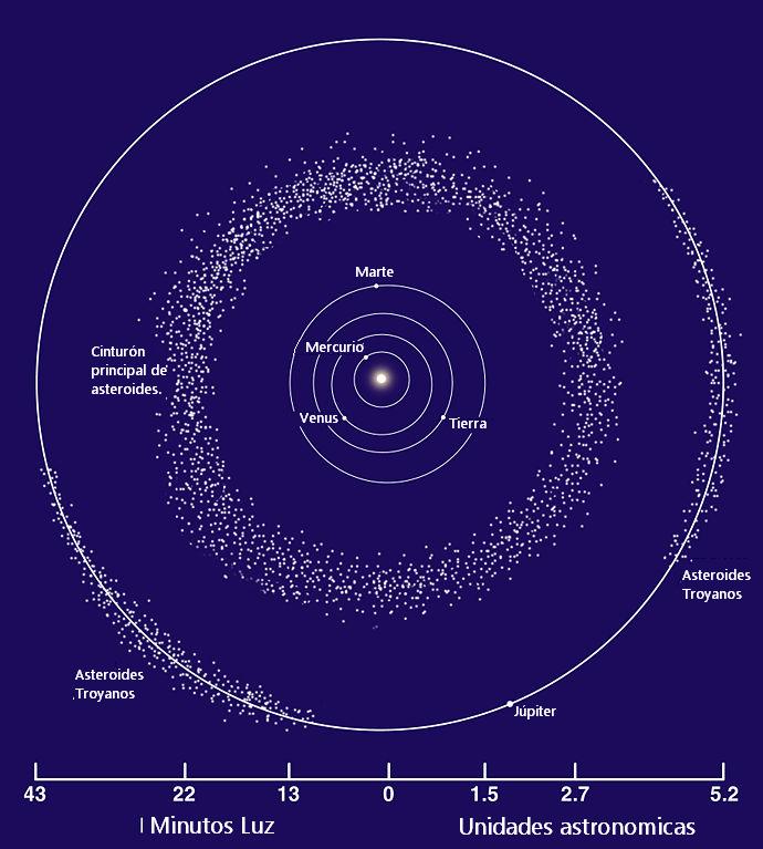 Imagem esquemática do cinturão de asteroides. Mostra a cintura principal, entre as órbitas de Marte e Júpiter, e o grupo dos troianos, na órbita de Júpiter.