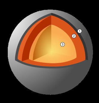 Representação da estrutura interna de Mercúrio: 1. Crosta—100–300km de espessura 2. Manto—600km de espessura 3. Núcleo—1.800km de raio.