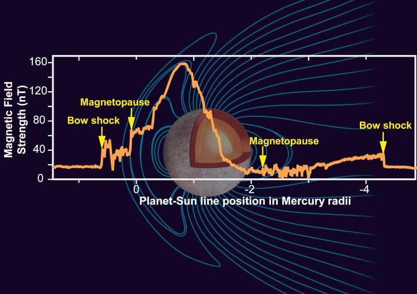 Gráfico mostrando a força relativa do campo magnético mercuriano.