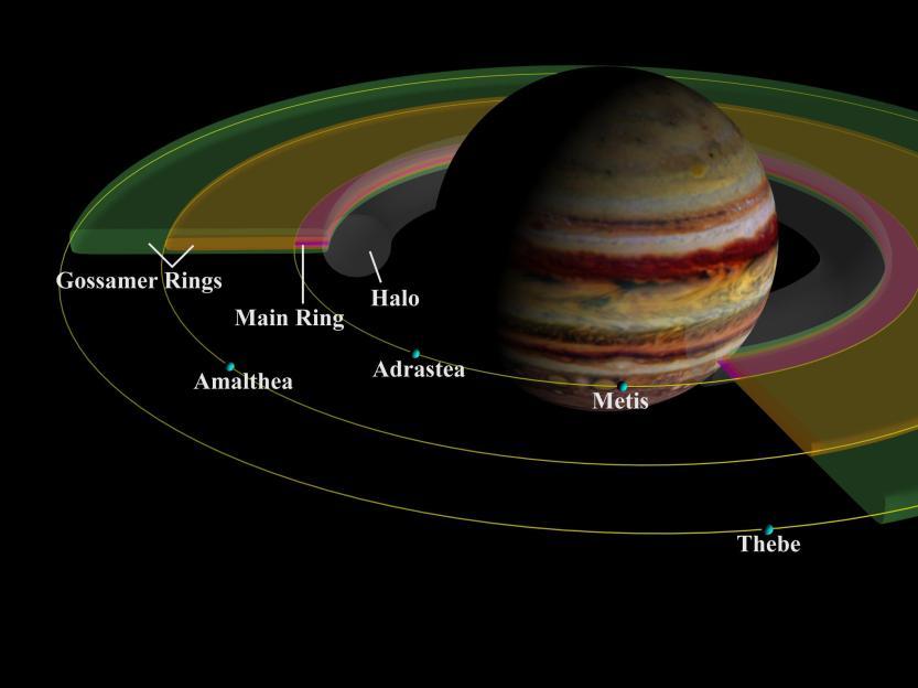 Modelo visual dos anéis de Júpiter.