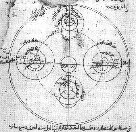 Modelo do astrônomo Ibn al-Shatir para as aparições do planeta, mostrando a multiplicação dos epiciclos utilizando o par de Tusi, eliminando assim as excêntricas e a equante de Ptolomeu.