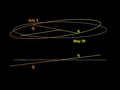 Órbita de Mercúrio conforme observada do nodo ascendente (abaixo) e de 10º acima (topo).