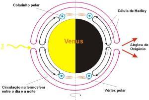 Componentes meridionais da circulação atmosférica de Vênus. A circulação meridional é muito menor que a circulação zonal, que transporta calor entre os lados do planeta.