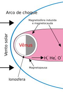 Interação de Vênus com o vento solar. Componentes da magnetosfera induzida são mostrados.