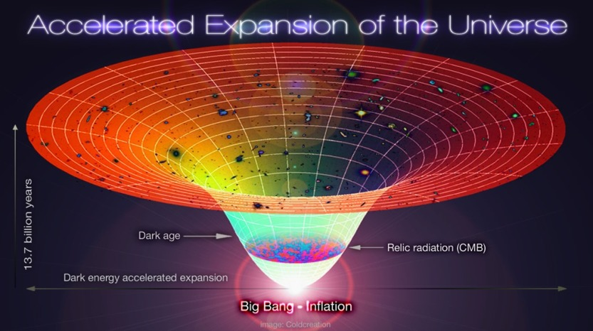 20120518045842Lambda-Cold_Dark_Matter_Accelerated_Expansion_of_the_Universe_Big_Bang-Inflation