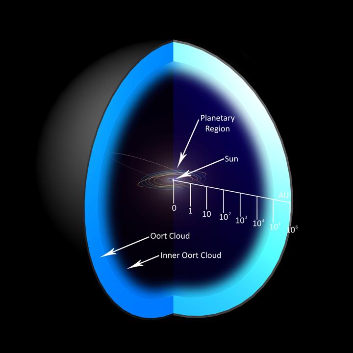 Concepção artística da posição da Nuvem Oort.