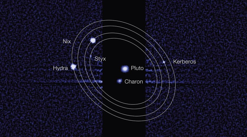 Plutão tem 5 satélites. Imagens de maio de 2005 obtidas pelo Telescópio Espacial Hubble mostraram, além do satélite Caronte descoberto em 1978, dois outros objetos menores orbitando Plutão. Em fevereiro de 2006 novas observações confirmaram estes dois novos satélites, chamados de Hydra (monstro com corpo de serpente e nove cabeças - S/2005 P1) e Nix (deusa da escuridão, S/2005 P2).