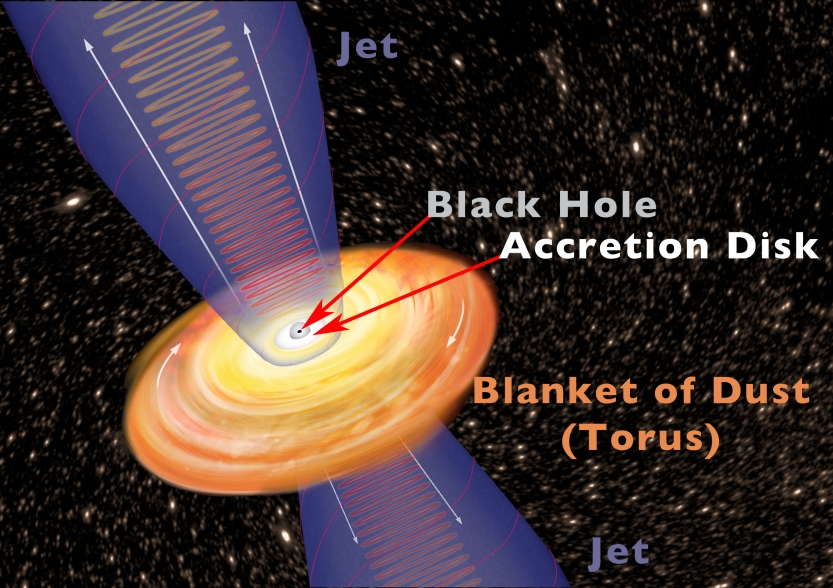 Modelo de um quasar, com um buraco negro no centro, um disco de acresção em volta deste, e jatos polares.