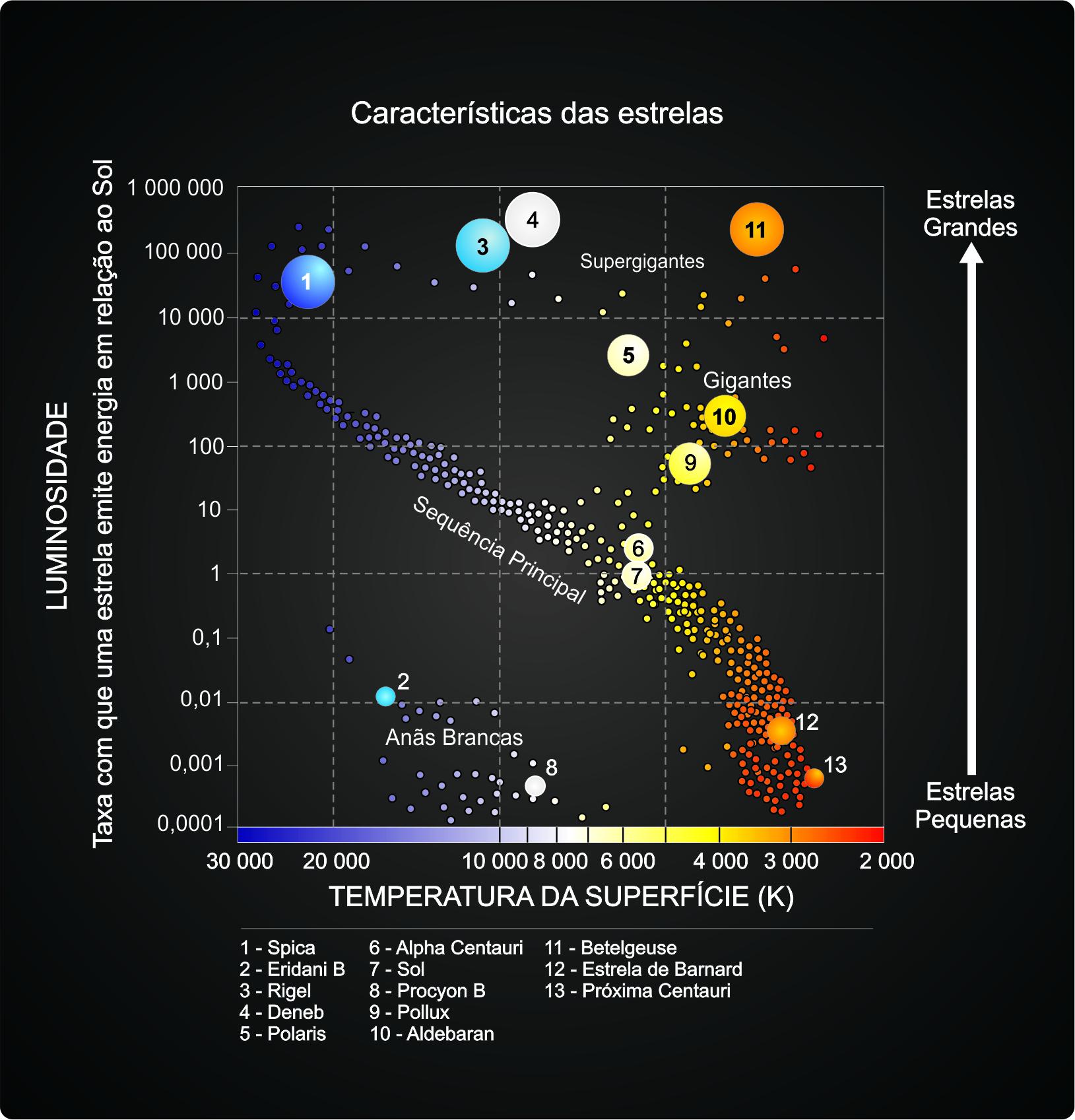 O diagrama hr brazil astronomy diagrama hr foi descoberto independentemente pelo dinamarqus ejnar hertzsprung 1873 1967 em 1911 e pelo americano henry norris russell 1877 1957 ccuart Image collections